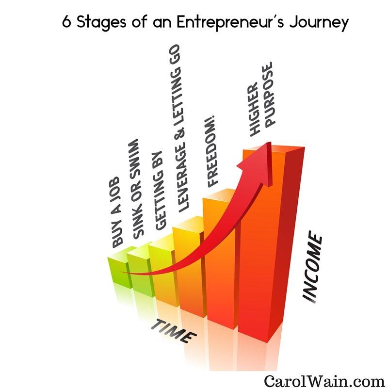 6-Stages-Entrepreneur-Journey
